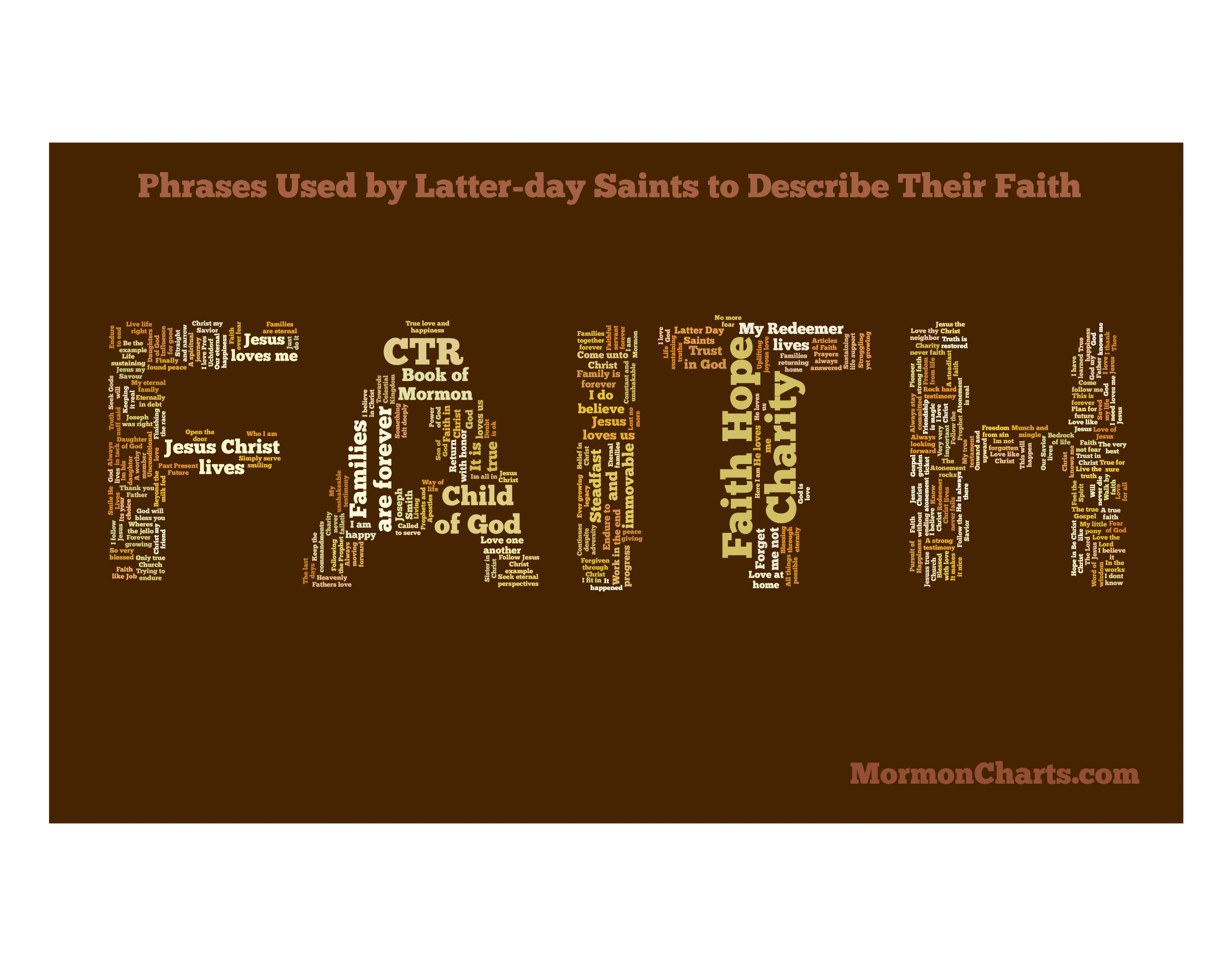 Phrases Used by Latter-day Saints to Describe Their Faith ::
