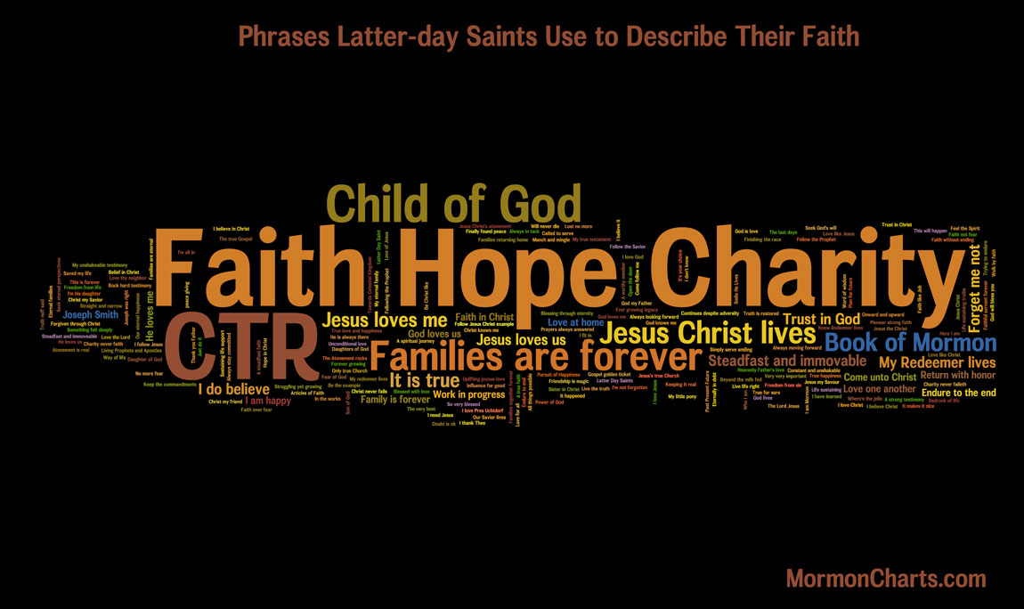 LDS Members Describe Their Faith Wordle