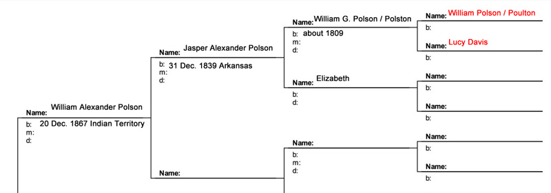 Polson pedigree chart more complete