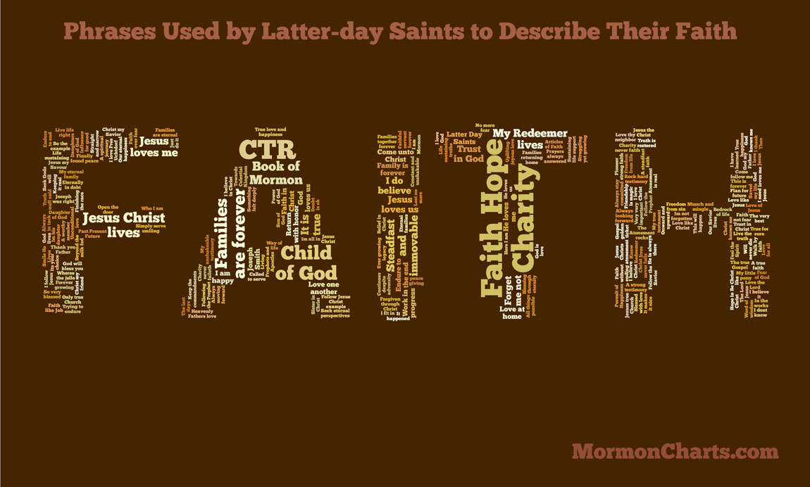 LDS Members Describer Their Faith Tagxedo