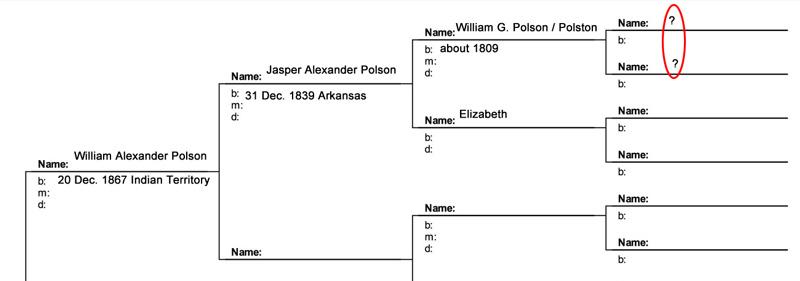 Polson pedigree chart